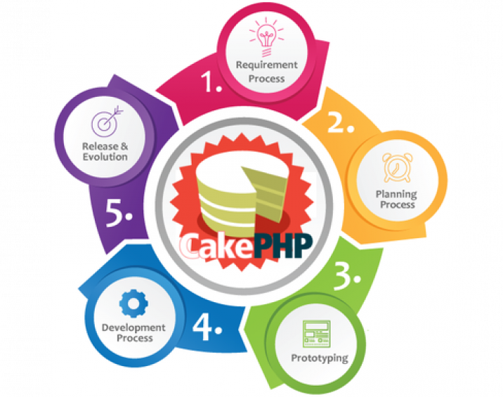 cake-php-development-services-1587467289-5383503