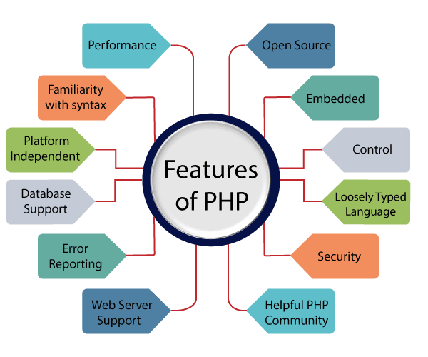 php-features