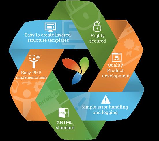 yii-development-services-Nimap-1